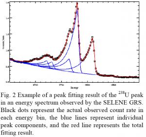 The detection of Uranium using SELENE GRS (from Yamashita et al., LPSC 40th, 2009)