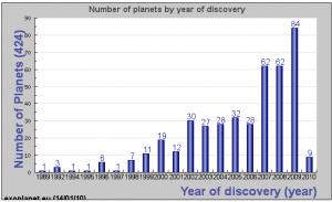 Histogram showing the progression in discovery rate of the exoplanet since 1989 (from the exoplanet encyclopedia maintained by J. Schneider)