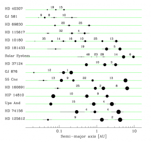 The 15 planetary systems with at least three known planets as of May 2010. The numbers give the minimal distance between adjacent planets expressed in mutual Hill radii. Planet sizes are proportional to log (m sin i). (Lovis etal. A&A 2010)
