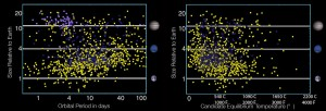Orbital period and estimated temperature of the exoplanet candidates